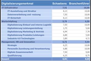 digitalisierung-schaebens-branchenführer