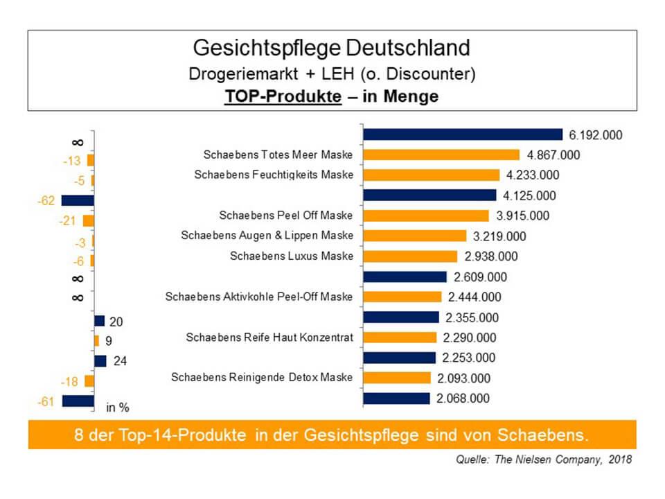 gesichtspflege-deutschland-top-produkte