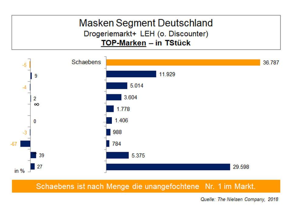 top-marken-masken-segment-deutschland