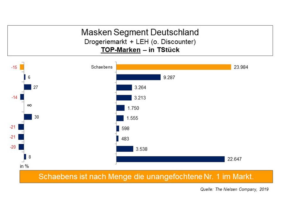 gesichtspflege-masken-segment-deutschland-top-marken-schaebens-marktfuehrer-drogeriemarkt-leh